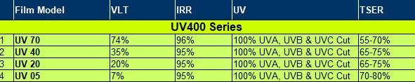 solar film - UV400 table