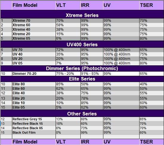 Solar Film Specifications